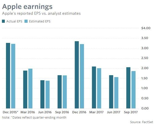 收益於預期比較(圖表取自Market Watch)