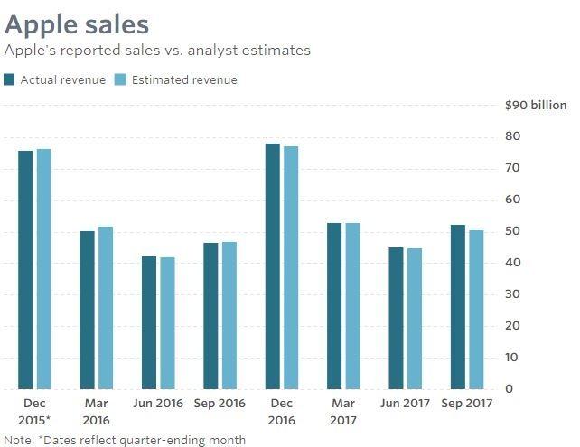 營收與預期比較(圖表取自Market Watch)