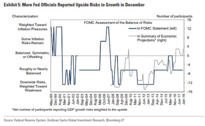 FOMC會議前瞻 高盛:將維持利率不變 措辭將傾向鷹派 高盛 利率 FOMC