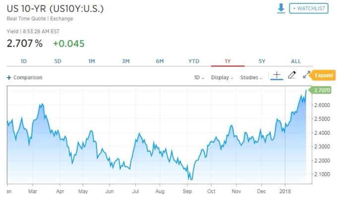10年期美債殖利率升破2.7%。(圖:翻攝自CNBC)