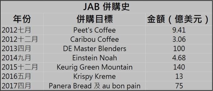 JAB 併購案 / 圖:彭博