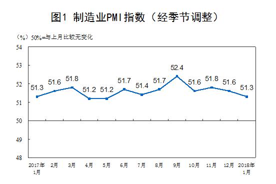 中國製造業2018年1M,4