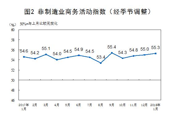 2018年1月中國非製造業商務活動指數。(圖:中國國家統計局)