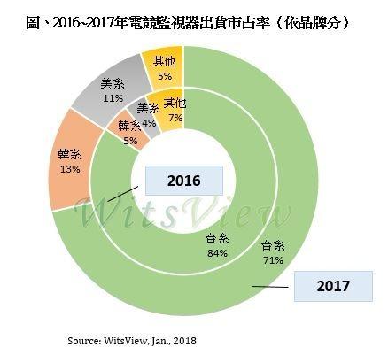 2016~2017年電競監視器出貨市佔率。(圖:集邦)