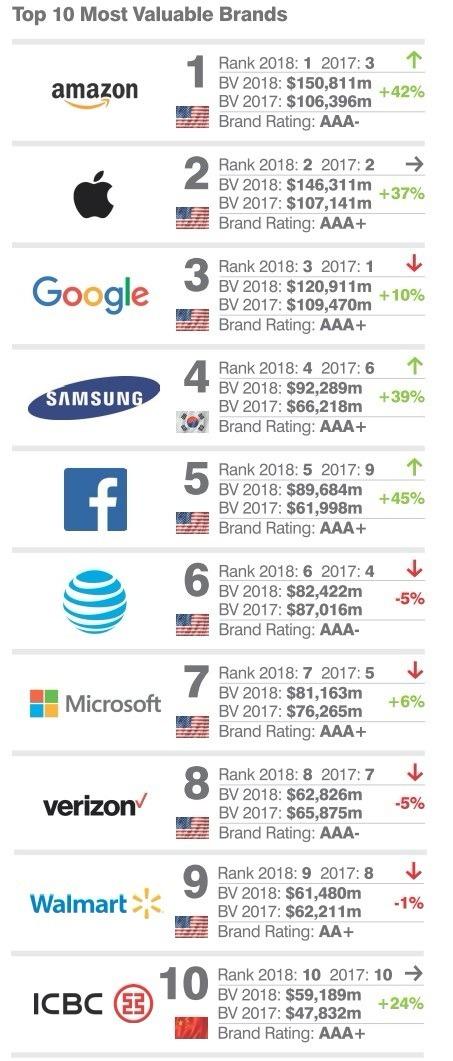BFG 全球品牌價值表 / 圖:BFG