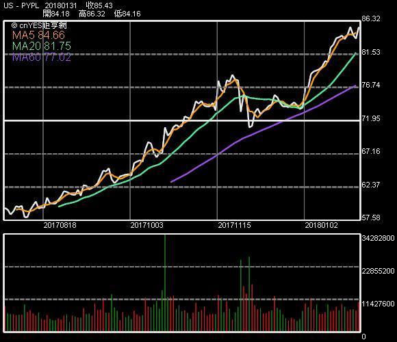 PayPal 股價