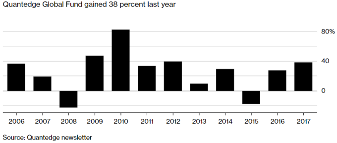 Quantedge全球基金去年報酬率高達38%。
