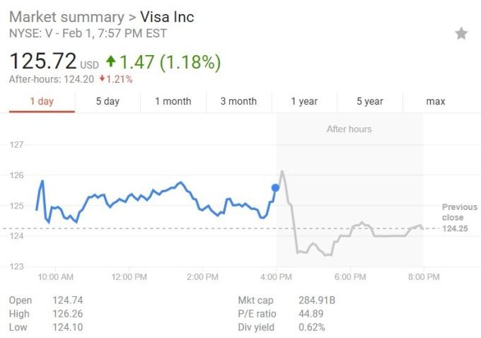 Visa 股價日線趨勢圖 / 圖:谷歌
