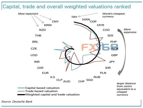 貨幣估值排名。(圖片來源:德意志銀行、FX168財經網)