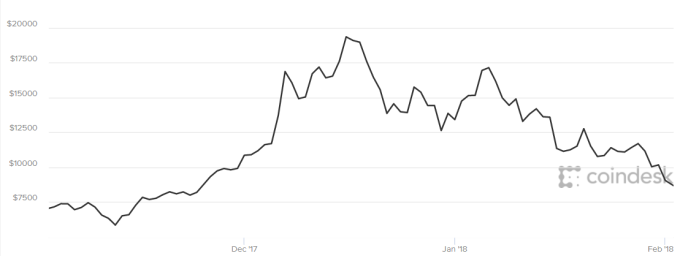 比特幣近3個月來走勢圖。(圖:Coindesk)