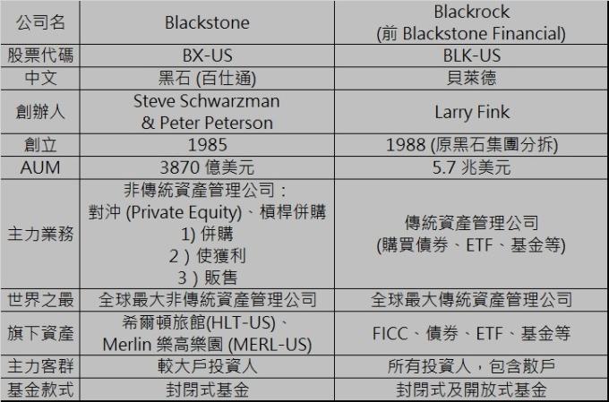 Blackstone 黑石 與 Blackrock 貝萊德的區別
