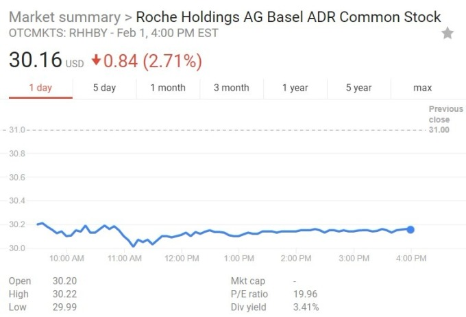 羅氏股價日線趨勢圖 / 圖:谷歌