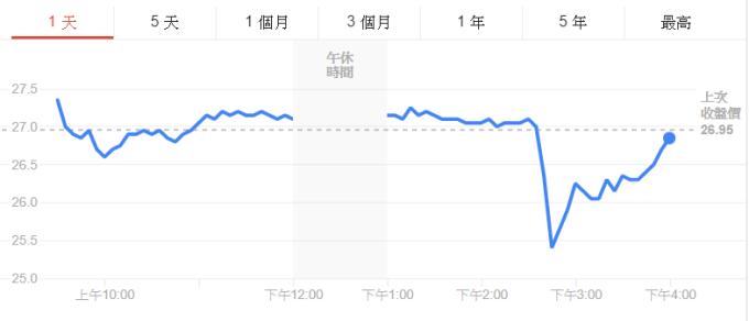 永利澳門股價受海南島開放購場的傳言一度重挫6.5%。