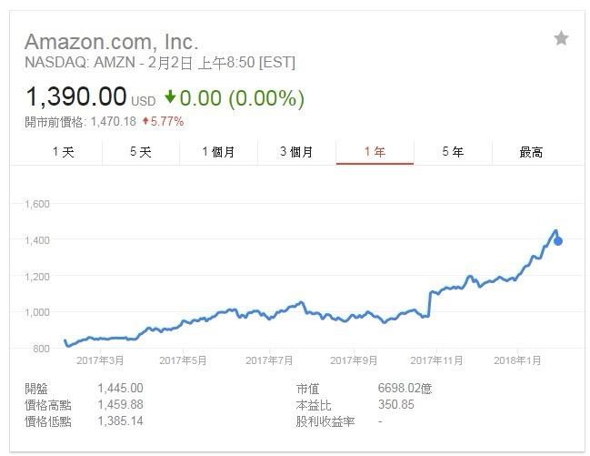 亞馬遜股價走勢。(圖:翻攝自Google)