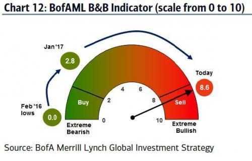 """美銀美林:100%精准的""""賣出""""指標已被觸發,強度五年最高 精准 已被 五年"""