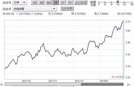 (圖一:美國10年期公債殖利率日曲線圖,鉅亨網債券)