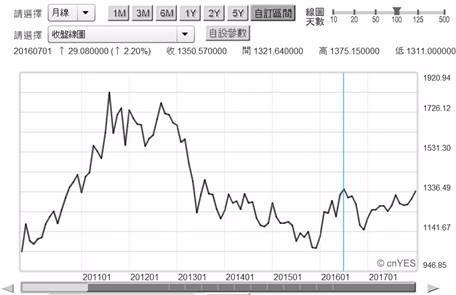 (圖三:國際金價月曲線圖,鉅亨網黃金)