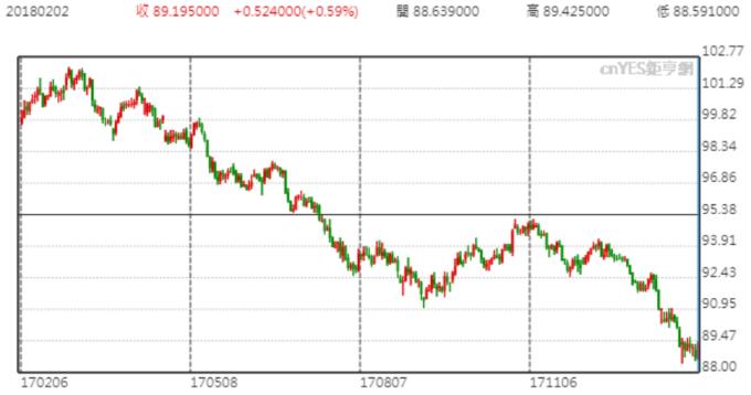 美元指數走勢