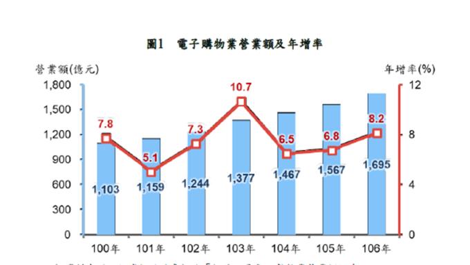 電子購物業近7年平均成長7.4% 雙11到跨年銷售最旺