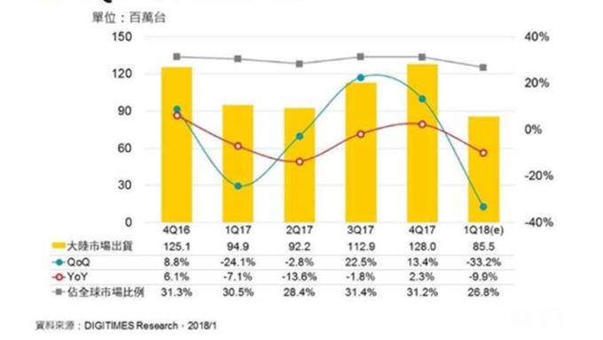 內需減、通路庫存水位增 中國Q1智慧手機出貨恐季減3成