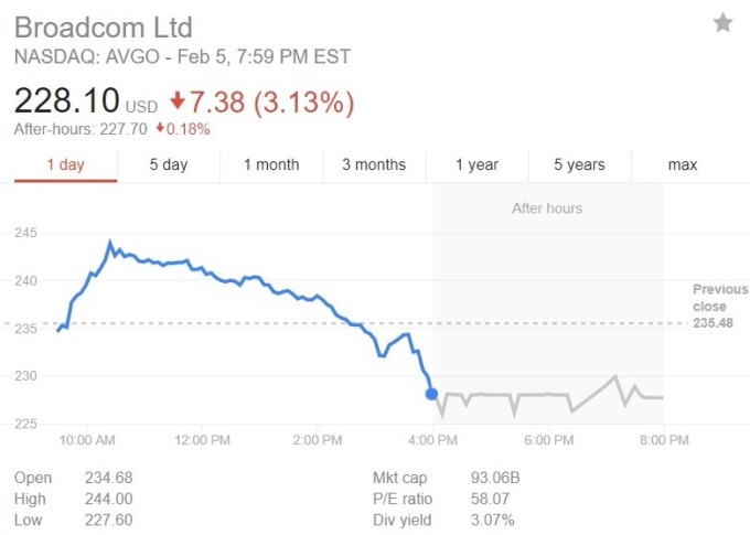 博通股價日線趨勢圖 / 圖:谷歌