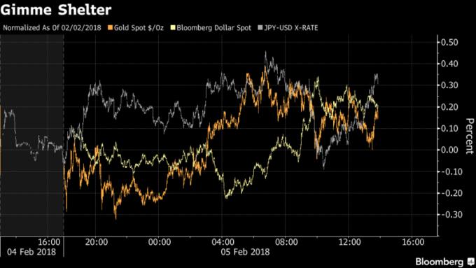 黃金和彭博美元現貨指數均上漲