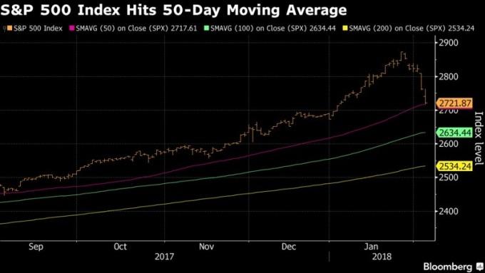 S&P 500 指數跌破 50 日均線