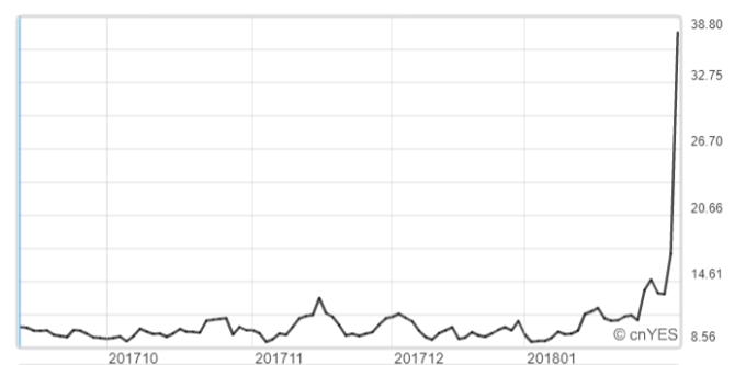 VIX指數翻漲1倍。