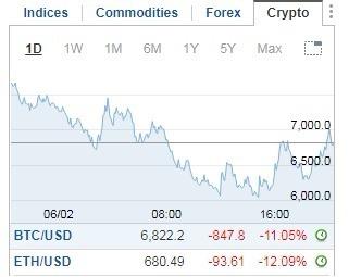 比特幣、以太幣價格雙雙走跌。(圖:翻攝自 Investing.com)