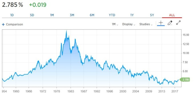 美 10 年債券殖利率 / 圖:CNBC