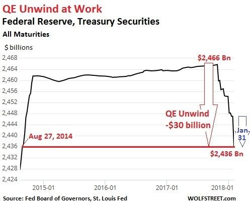Fed 國債縮表圖 / 圖:Wolfstreet