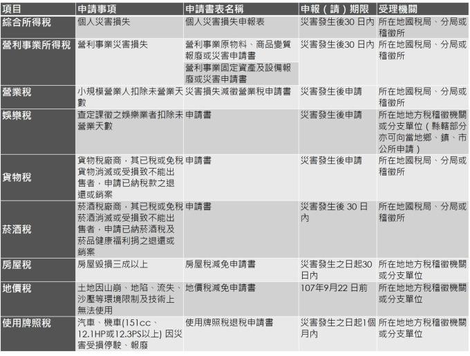 花蓮震災災害損失稅捐減免一覽表。(鉅亨網記者許雅綿製)
