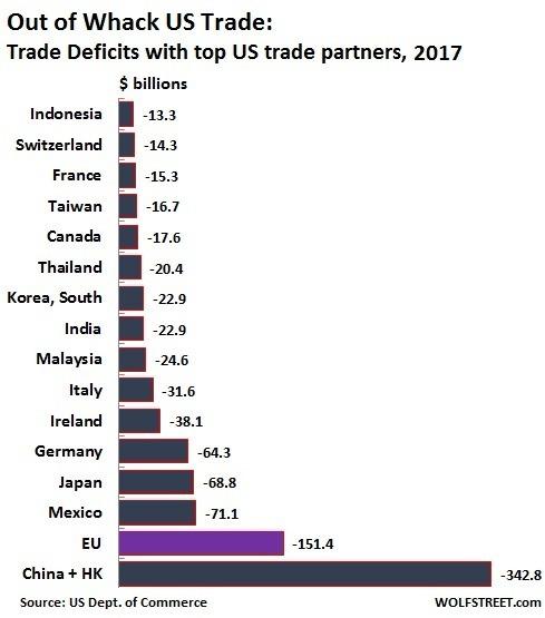 與美國有貿易逆差的主要夥伴