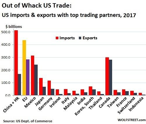 美國的進出口數字