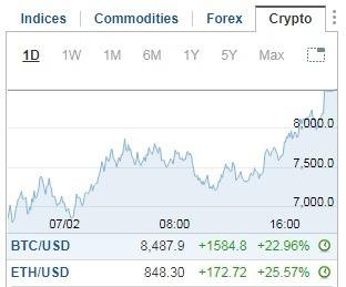 比特幣、以太幣價格止跌回穩。(圖:翻攝自 Investing.com)