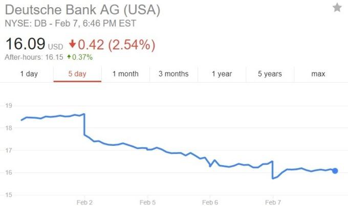 德意志銀行股價日線趨勢圖 / 圖:谷歌