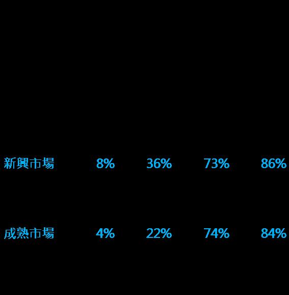資料來源:Bloomberg;鉅亨基金交易平台整理;資料日期:2001/01~2018/01;股市皆使用MSCI相關指數;此資料僅為歷史數據,不為未來投資獲利之保證,在不同指數走勢,比重與期間下,可能得到不同數據結果。