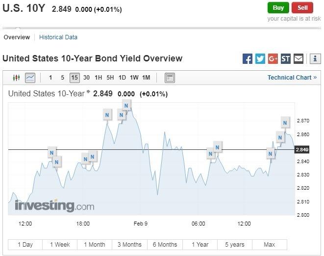10 年期美債殖利率攀升。(圖:翻攝自 Investing.com)