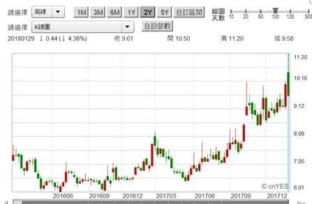(圖二:矽統科技股價周K線圖,鉅亨網)