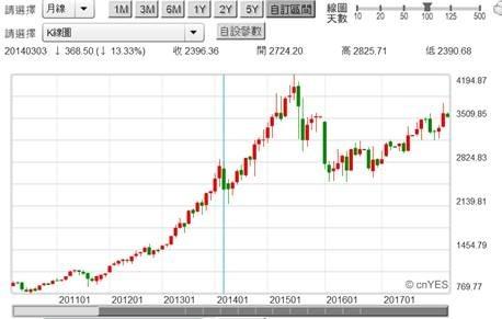 (圖一:NBI股價指數月K線圖,鉅亨網)