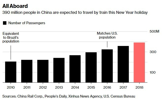 3.9億人預計在春節搭乘鐵路大眾運輸旅行