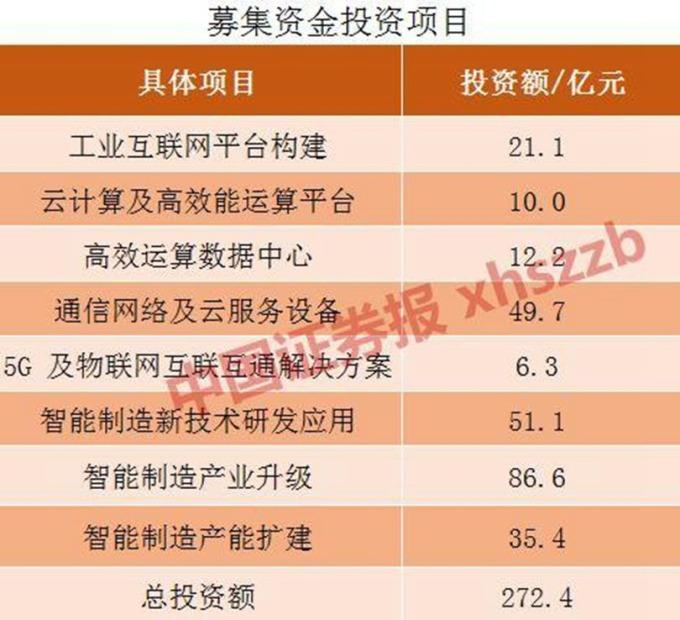 (圖:中國證券報)