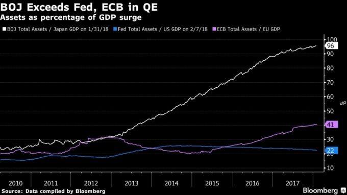 日本央行資產表驚人的高 / 圖:彭博