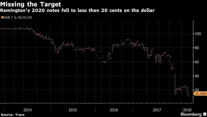 雷明頓債券殖利率下跌 / 圖:彭博