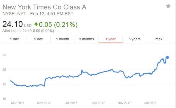 紐約時報股價日線走勢圖