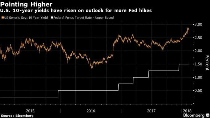 10年期美債殖利率持續攀升