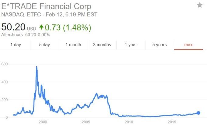 E-trade 股價日線趨勢圖 / 圖:谷歌
