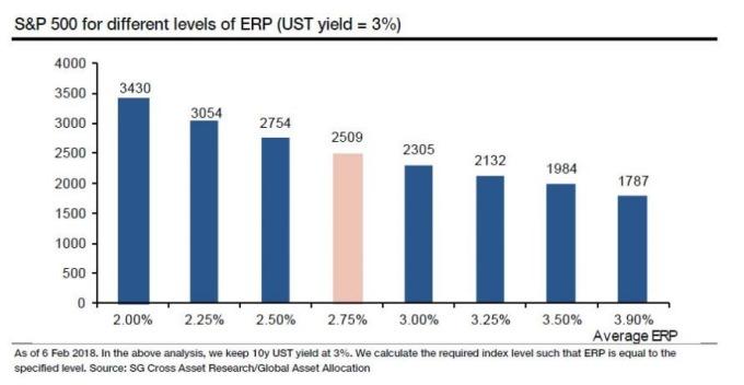 殖利率3%後標普指數與風險溢價預期(圖表取自Zero Hedge)