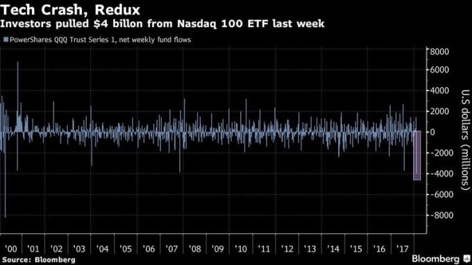 PowerShares QQQ 每週資金流量變化 圖片來源:Bloomberg