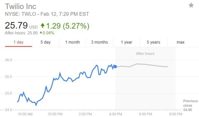 Twilio 股價日線趨勢圖 / 圖:谷歌